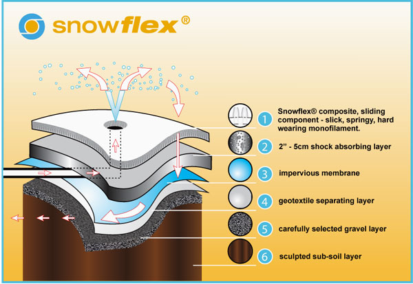 Snow Ski Snowboard Tubing Artificial Synthetic Snowflex